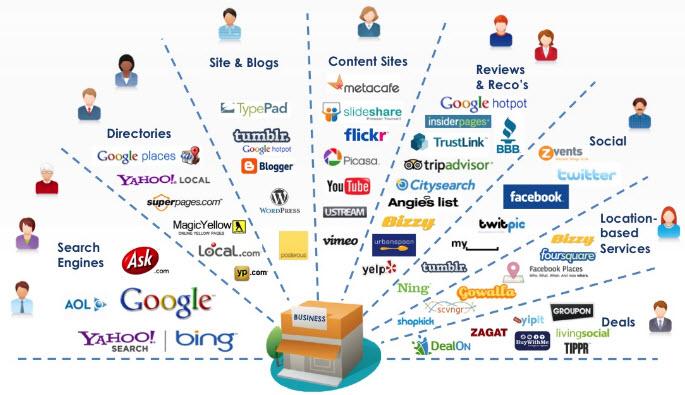 Cos'è una campagna web marketing